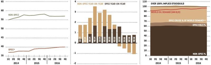 IEA On Global Oil Supply/Demand Balance   MEES